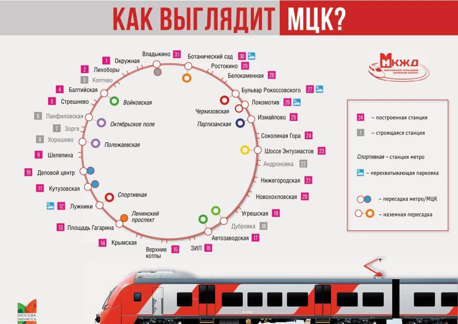 Инфографика: Как выглядит МЦК