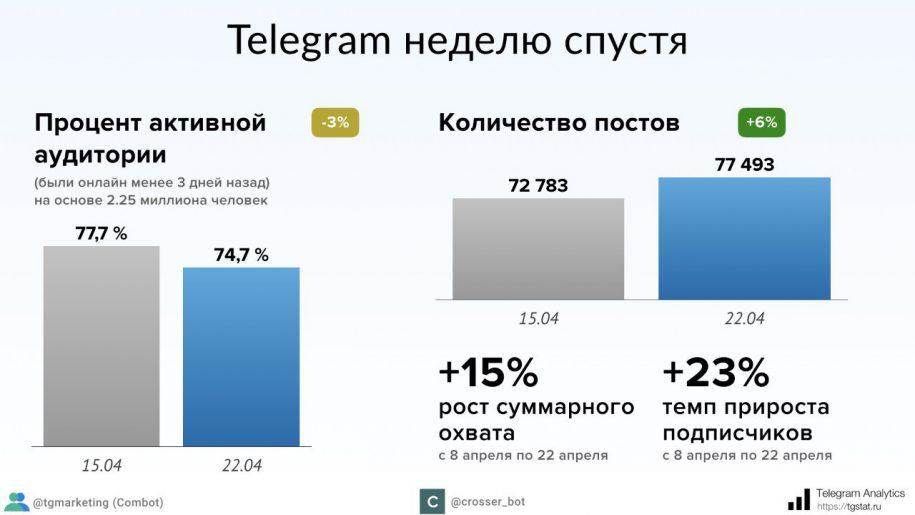 Руководитель ФАС неверит, что Роскомнадзору удастся одолеть Telegram